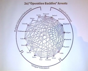 """""""Operation Backfire"""" Arrests. Links between defendants illustrate lax security practices, making them far more vulnerable. From Deep Green Resistance – Organizational Structures for Resistance Part 4 of 4"""