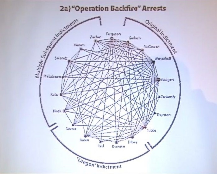 """Operation Backfire"" Arrests. Links between defendants illustrate lax security practices, making them far more vulnerable. From Deep Green Resistance – Organizational Structures for Resistance Part 4 of 4"